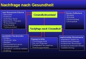 Nachfrage nach Gesundheit soziokonomische Faktoren Nationalitt Konfession Ausbildung