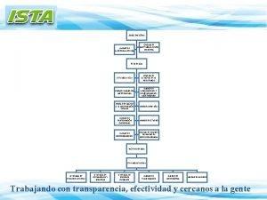 JUNTA DIRECTIVA UNIDAD DE AUDITORIA INTERNA OFICINA DE