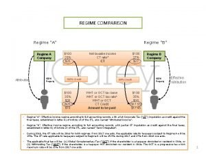 REGIME COMPARISON Regime A Regime A Company Attribution