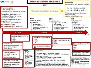 TRANSFUSION MASSIVE Shock Index Indice prdictif de transfusion