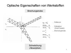 Optische Eigenschaften von Werkstoffen Brechungsindex Reflexion Refraktion Snell
