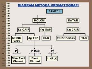 DIAGRAM METODA KROMATOGRAFI SAMPEL KOLOM f g CAIR