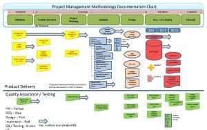 Project Management Methodology Documentation Chart INITIATION PLANNING Initiation