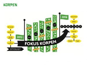 Workshop 2 Kvalitetsutveckling Korpen Svenska Motionsidrottsfrbundet Besks och