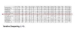 Iterative Deepening L0 Iterative Deepening L1 Iterative Deepening