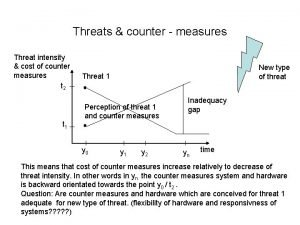 Threats counter measures Threat intensity cost of counter