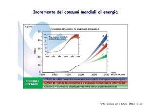Incremento dei consumi mondiali di energia Fonte Energia