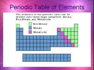 Periodic Table of Elements Metals Properties of Metals