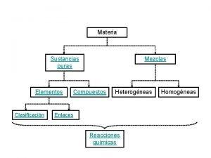 Materia Sustancias puras Elementos Clasificacin Mezclas Compuestos Heterogneas