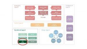 Strategisch support Bepalen huidige bedrijfsprocessen Bepalen huidige Gap