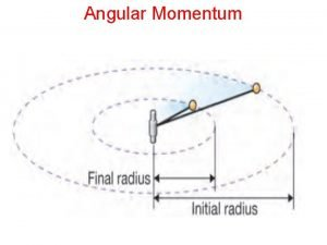 Angular Momentum Angular Momentum MOMENTUM RESULTING FROM AN
