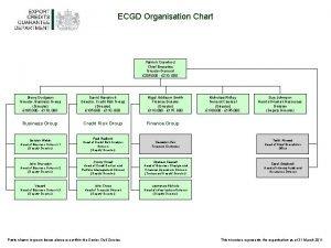 ECGD Organisation Chart Patrick Crawford Chief Executive Director