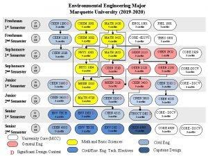 Environmental Engineering Major Marquette University 2019 2020 Freshman