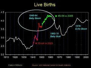 Live Births 1946 64 Baby Boom 1979 Echo