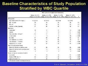 Baseline Characteristics of Study Population Stratified by WBC