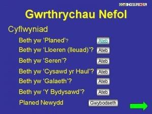 Gwrthrychau Nefol Cyflwyniad Beth yw Planed Ateb Beth