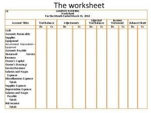 The worksheet a Account Titles Cash Accounts Receivable