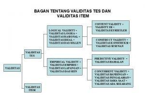 BAGAN TENTANG VALIDITAS TES DAN VALIDITAS ITEM LOGICAL