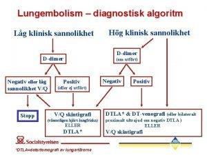 Lungembolism diagnostisk algoritm Lg klinisk sannolikhet Hg klinisk