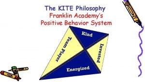 The KITE Philosophy Franklin Academys Positive Behavior System