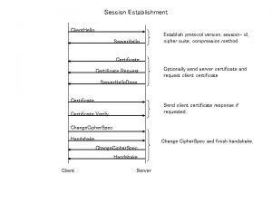 Session Establishment Client Hello Server Hello Establish protocol
