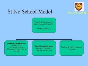 St Ivo School Model St Ivo School Research