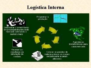 Logstica Interna O QUE ADMINISTRAO DE MATERIAIS Administrao