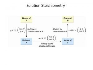 Solution Stoichiometry Solution Stoichiometry Solution Concentration Relative amounts