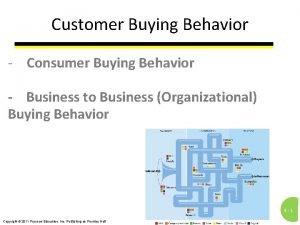 Customer Buying Behavior Consumer Buying Behavior Business to