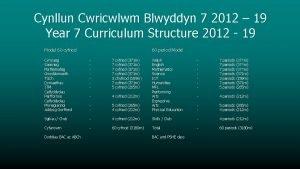 Cynllun Cwricwlwm Blwyddyn 7 2012 19 Year 7