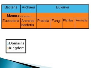 Bacteria Archaea Eukarya Monera old kingdom Eubacteria Archaea