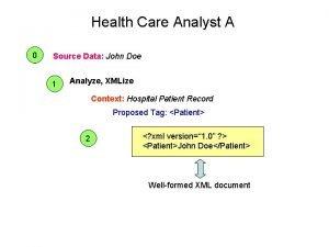 Health Care Analyst A 0 Source Data John
