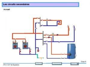 Les circuits secondaires Accueil Diapo 1 ITS C