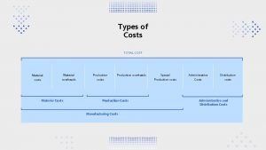 Types of Costs TOTAL COST Material Production costs