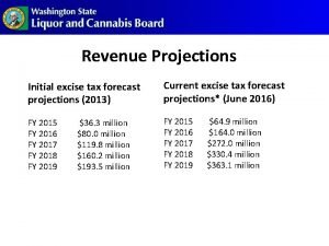Revenue Projections Initial excise tax forecast projections 2013