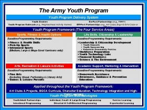 The Army Youth Program Delivery System Youth Centers