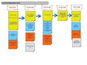 Indsatsteori for indsatsen Nedbringelse af frafald gennem mentorordning