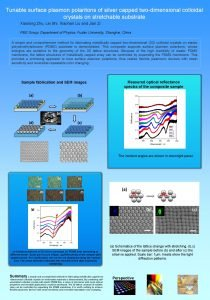 Tunable surface plasmon polaritons of silver capped twodimensional
