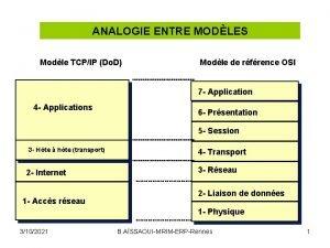 ANALOGIE ENTRE MODLES Modle TCPIP Do D Modle