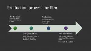 Production process for film Development Production Producer creates