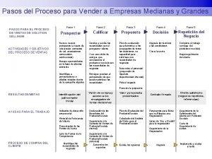 Pasos del Proceso para Vender a Empresas Medianas
