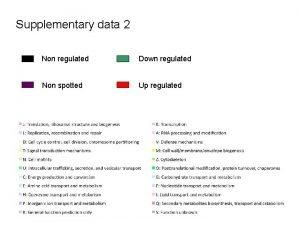 Supplementary data 2 Non regulated Down regulated Non