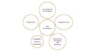 Governance Accountabiity Productivity Responsiveness HRH Performance Availability Presence