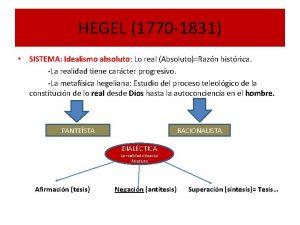 HEGEL 1770 1831 SISTEMA Idealismo absoluto Lo real