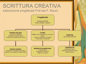 SCRITTURA CREATIVA elaborazione progettuale Prof ssa F Mauro