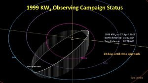 1999 KW 4 Observing Campaign Status 1999 KW
