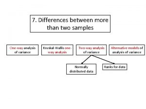 7 Differences between more than two samples Oneway