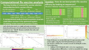 Computational flu vaccine analysis The long timeline of