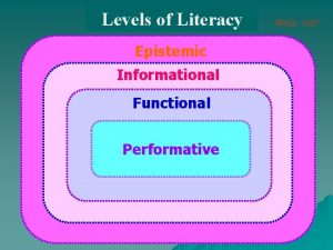 Levels of Literacy Epistemic Informational Functional Performative Wells