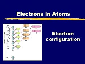 Electrons in Atoms Electron configuration Electrons z The